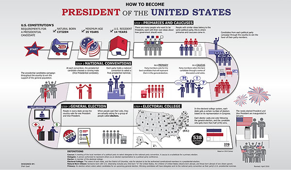 election process of united states v